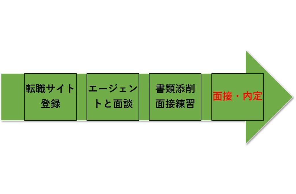 tenshokunagareline
